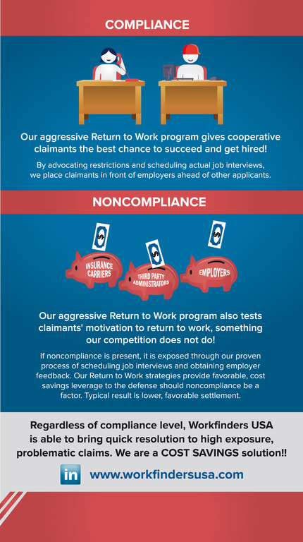 Compliance/Noncompliance Graphic