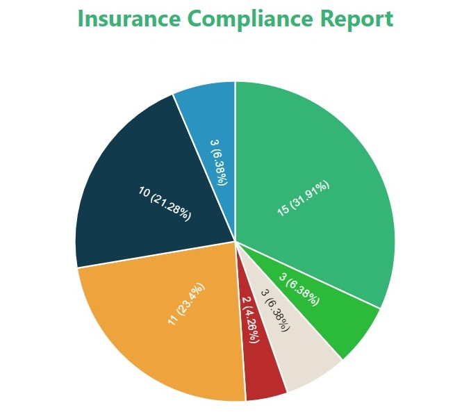 Pro - Insurance Tracking by a Profession...