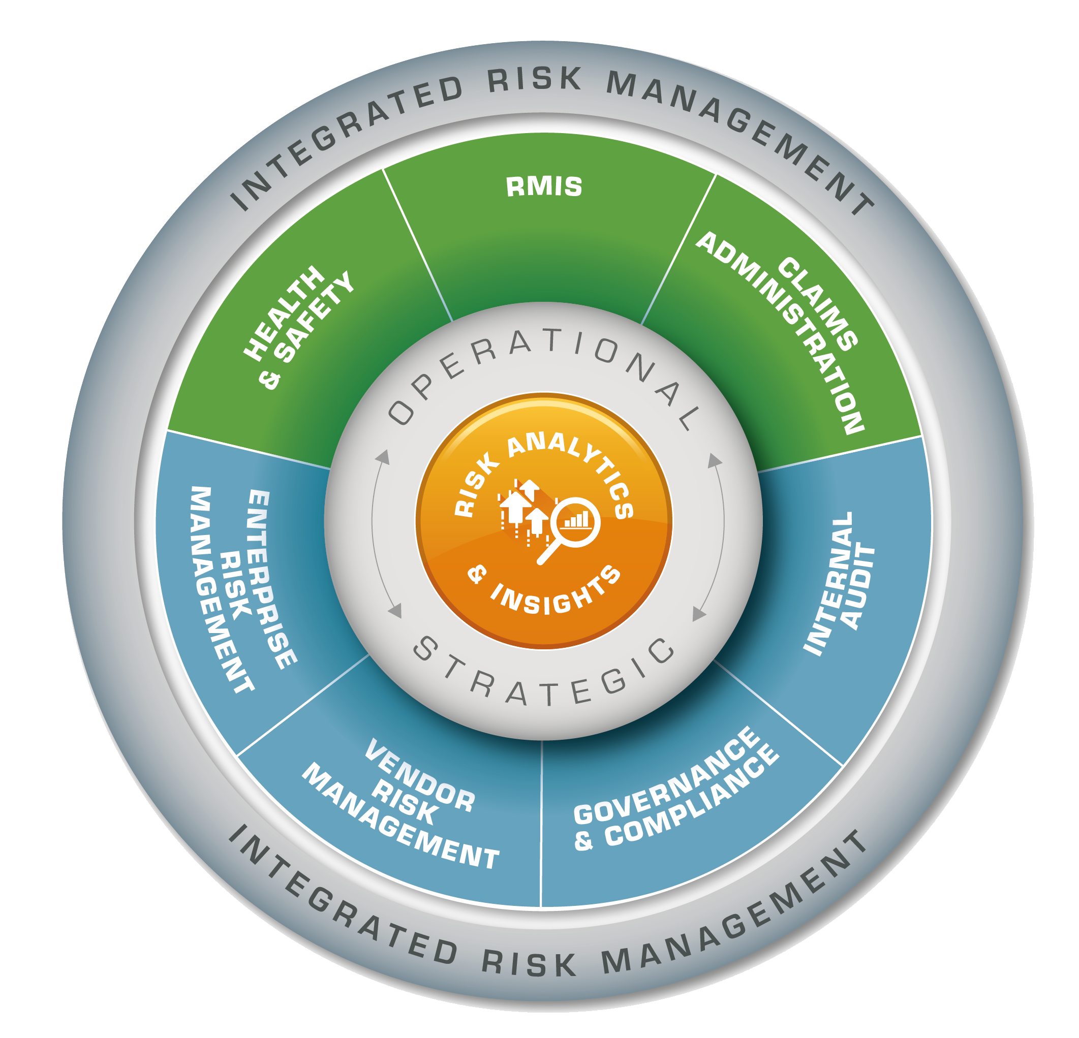 Integrated Risk Management Solutions